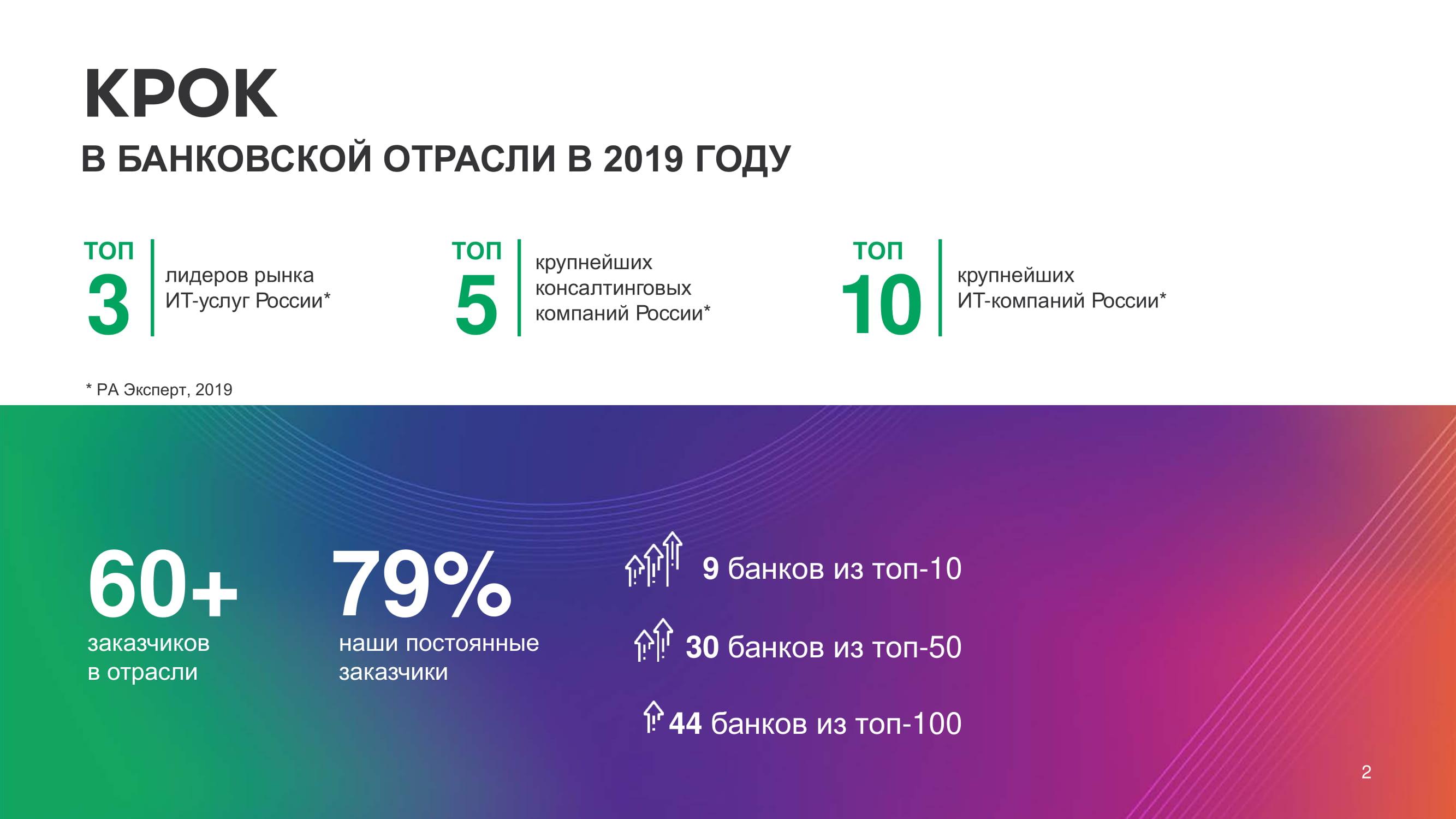 RETAIL-FINANCE-AWARDS-2020_Лучший-розничный-банк-1-02