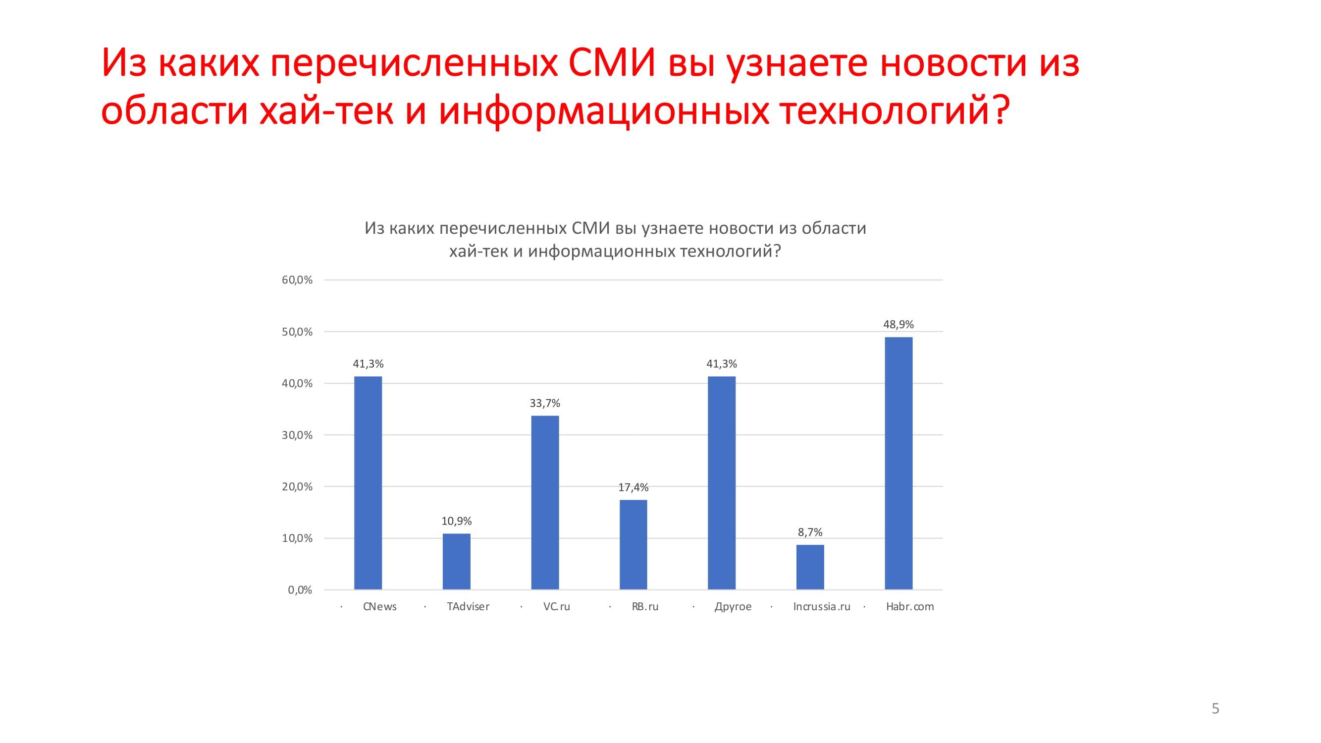 1.1. Э.Гулиев – tRF-05
