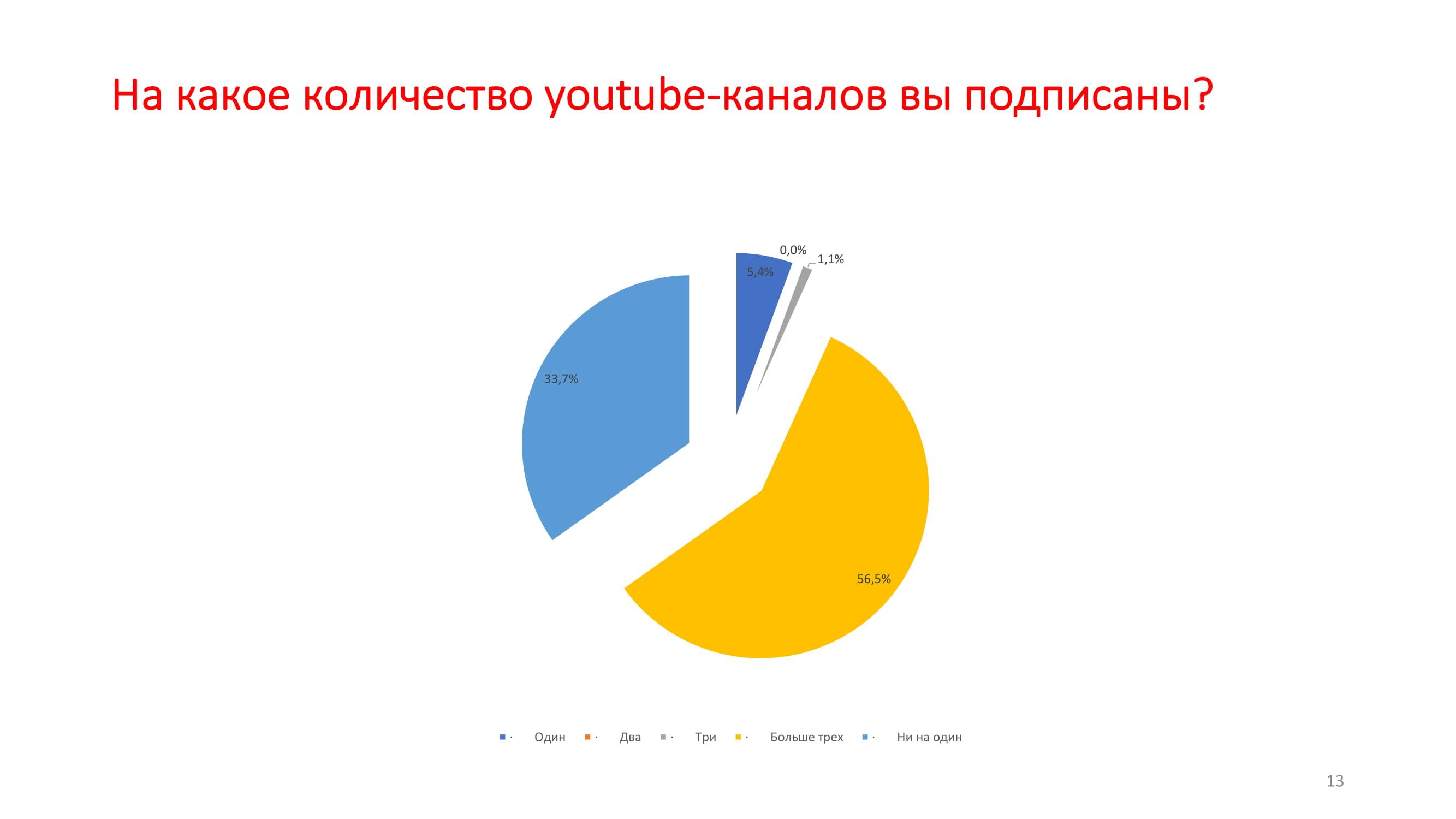 1.1. Э.Гулиев – tRF-13